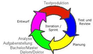 Agile Textproduktion beim Berliner Ghostwriter